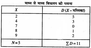 Bihar Board Class 11 Economics Chapter 6 परिक्षेपण के माप Part - 2 img 20