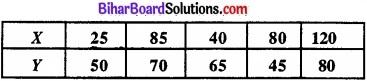 Bihar Board Class 11 Economics Chapter 6 परिक्षेपण के माप Part - 2 img 3