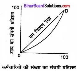 Bihar Board Class 11 Economics Chapter 6 परिक्षेपण के माप Part - 2 img 32