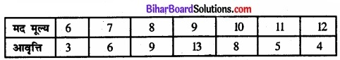 Bihar Board Class 11 Economics Chapter 6 परिक्षेपण के माप Part - 2 img 39