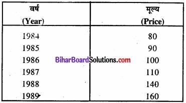 Bihar Board Class 11 Economics Chapter 8 सूचकांक Part - 2 img 22