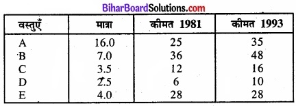 Bihar Board Class 11 Economics Chapter 8 सूचकांक Part - 2 img 26