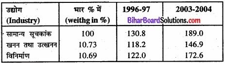 Bihar Board Class 11 Economics Chapter 8 सूचकांक Part - 2 img 3