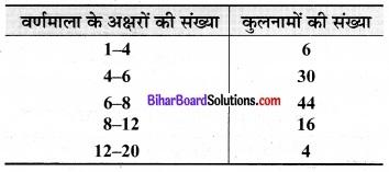 Bihar Board Class 9 Maths Solutions Chapter 14 सांख्यिकी Ex 14.3 22