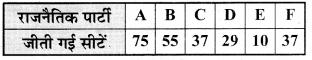 Bihar Board Class 9 Maths Solutions Chapter 14 सांख्यिकी Ex 14.3 5