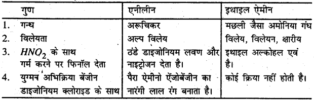Bihar Board 12th Chemistry Important Questions Short Answer Type Part 4, 7
