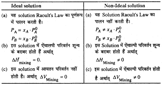 Bihar Board 12th Chemistry Important Questions Short Answer Type Part 5, 25