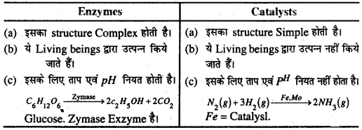 Bihar Board 12th Chemistry Important Questions Short Answer Type Part 5, 29