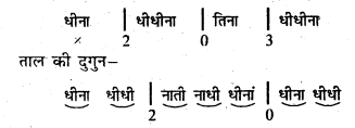Bihar Board 12th Music Important Questions Short Answer Type Part 1 4
