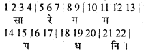 Bihar Board 12th Music Important Questions Short Answer Type Part 1 8