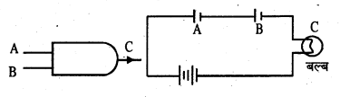 Bihar Board 12th Physics Important Questions Long Answer Type Part 3 12