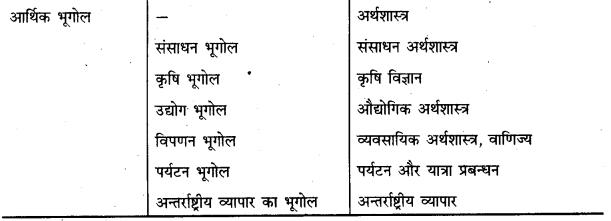 Bihar Board Class 12th Geography Notes Chapter 1 मानव भूगोल – प्रकृति एवं विषय क्षेत्र 4