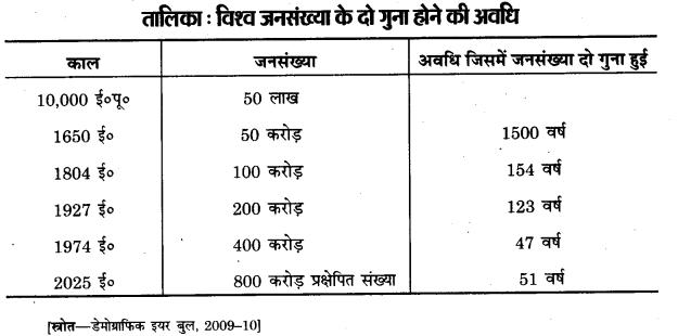 Bihar Board Class 12th Geography Notes Chapter 2 विश्व जनसंख्या-वितरण, घनत्व और वृद्धि 2
