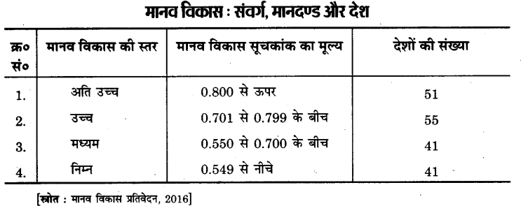 Bihar Board Class 12th Geography Notes Chapter 4 मानव विकास 1