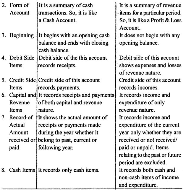 Bihar Board 12th Accountancy Important Questions Long Answer Type Part 1 in English 2