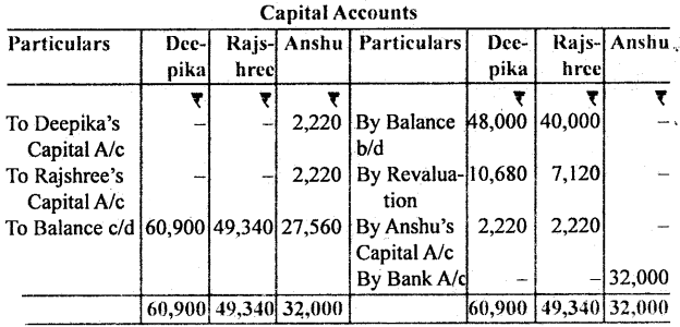 Bihar Board 12th Accountancy Important Questions Long Answer Type Part 1 in English 23