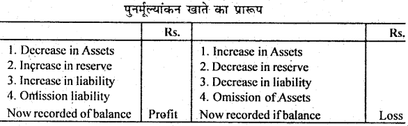 Bihar Board 12th Accountancy Important Questions Long Answer Type Part 2, 3