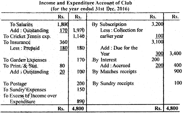 Bihar Board 12th Accountancy Important Questions Long Answer Type Part 3, 5