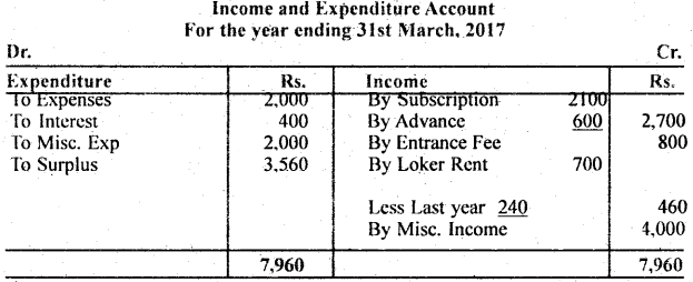 Bihar Board 12th Accountancy Important Questions Long Answer Type Part 3, 8