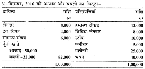 Bihar Board 12th Accountancy Important Questions Short Answer Type Part 2, 1