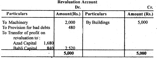 Bihar Board 12th Accountancy Important Questions Short Answer Type Part 2, 4