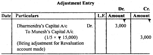 Bihar Board 12th Accountancy Important Questions Short Answer Type Part 3 in English 11