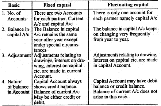 Bihar Board 12th Accountancy Important Questions Short Answer Type Part 3 in English 12