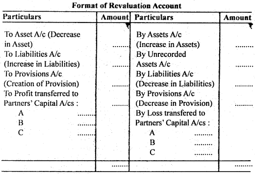 Bihar Board 12th Accountancy Important Questions Short Answer Type Part 3 in English 9