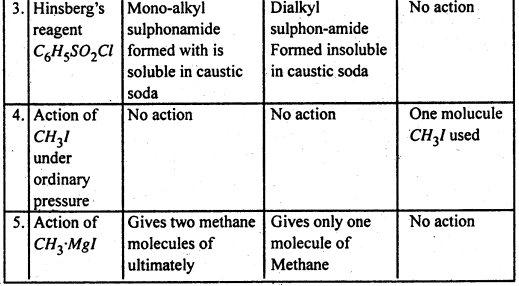 Bihar Board 12th Chemistry Important Questions Long Answer Type Part 3, 17