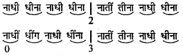 Bihar Board 12th Music Important Questions Long Answer Type Part 1 3