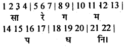 Bihar Board 12th Music Important Questions Long Answer Type Part 1 6