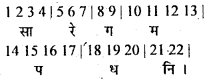 Bihar Board 12th Music Important Questions Long Answer Type Part 1 7
