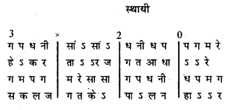 Bihar Board 12th Music Important Questions Long Answer Type Part 4 10
