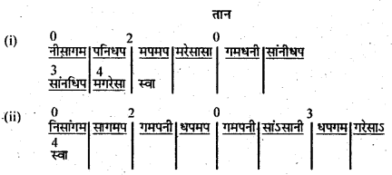 Bihar Board 12th Music Important Questions Long Answer Type Part 4 3