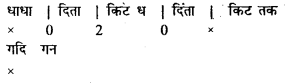 Bihar Board 12th Music Important Questions Long Answer Type Part 5 15