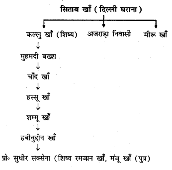 Bihar Board 12th Music Important Questions Long Answer Type Part 5 3