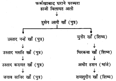 Bihar Board 12th Music Important Questions Long Answer Type Part 5 5