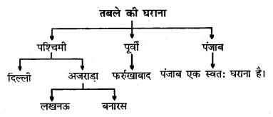 Bihar Board 12th Music Important Questions Long Answer Type Part 5 8