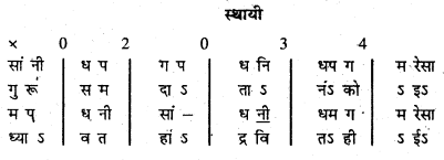 Bihar Board 12th Music Important Questions Short Answer Type Part 3 1