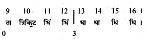 Bihar Board 12th Music Important Questions Short Answer Type Part 3 10