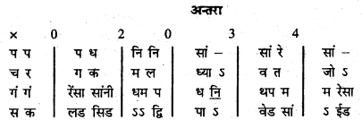 Bihar Board 12th Music Important Questions Short Answer Type Part 3 2