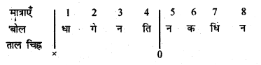 Bihar Board 12th Music Important Questions Short Answer Type Part 3 5