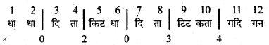 Bihar Board 12th Music Important Questions Short Answer Type Part 3 7
