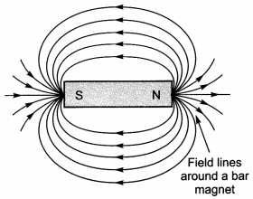 Bihar Board Class 10 Science Solutions Chapter 13 Magnetic Effects of Electric Current 1