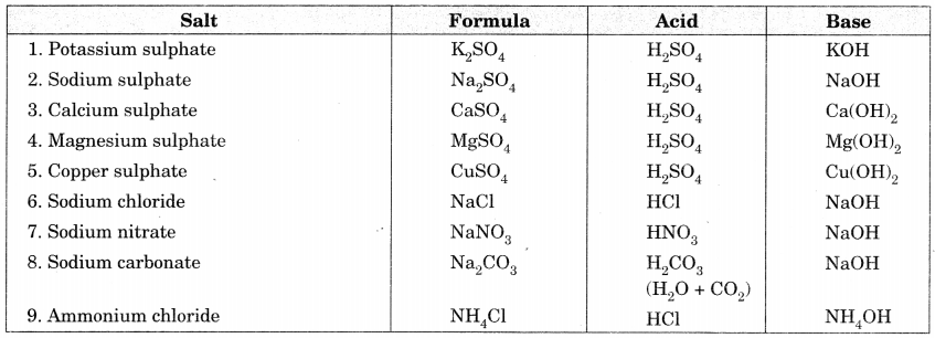 Bihar Board Class 10 Science Solutions Chapter 2 Acids, Bases and Salts 15