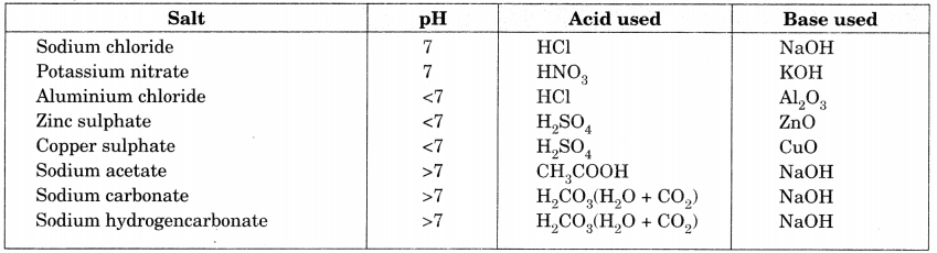 Bihar Board Class 10 Science Solutions Chapter 2 Acids, Bases and Salts 16