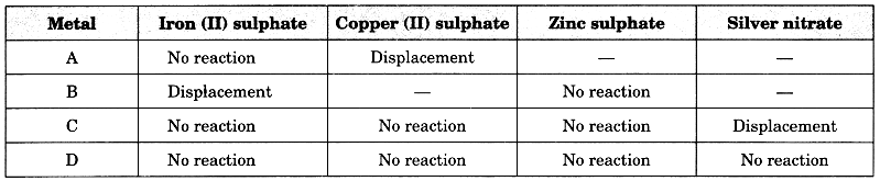 Bihar Board Class 10 Science Solutions Chapter 3 Metals and Non-metals 4