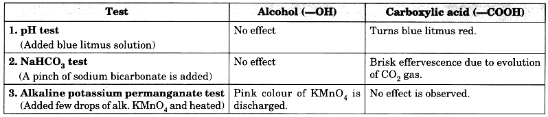 Bihar Board Class 10 Science Solutions Chapter 4 Carbon and Its Compounds 11a