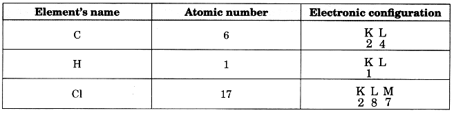 Bihar Board Class 10 Science Solutions Chapter 4 Carbon and Its Compounds 14