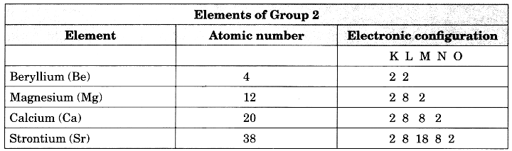 Bihar Board Class 10 Science Solutions Chapter 5 Periodic Classification of Elements 2